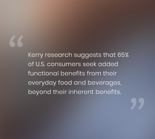 Kerry research suggests that 65% of U.S. consumers seek added functional benefits from their everyday food and beverages, beyond their inherent benefits.