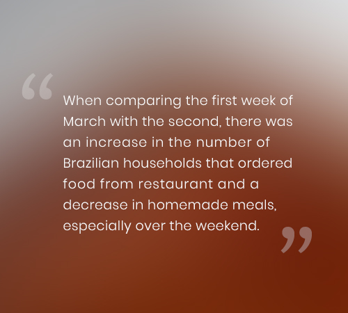 When comparing the first week of March with the second, there was an increase in the number of Brazilian households that ordered food from restaurant and a decrease in homemade meals, especially over the weekend