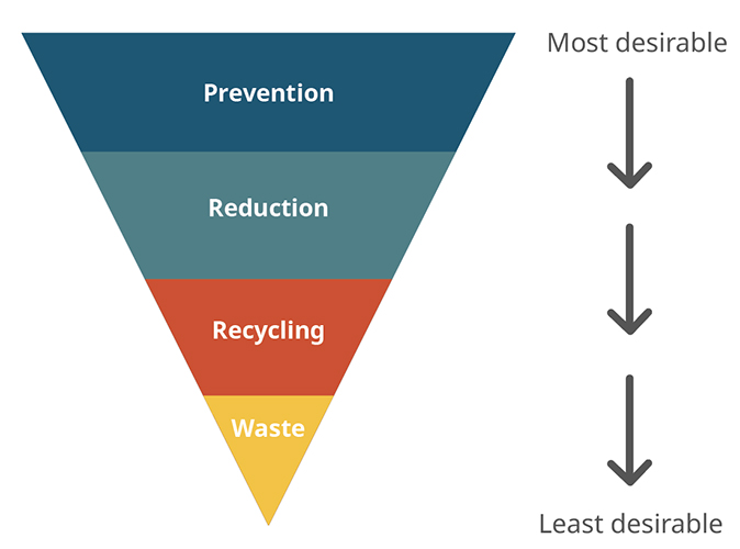 hierarchy of food waste strategies
